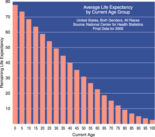 Life expectancy by age group