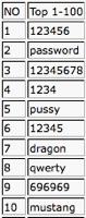 Top10Pawrd