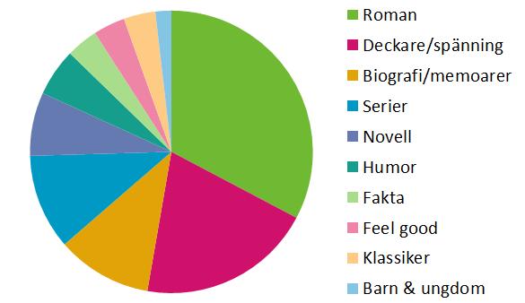 2013 Genres