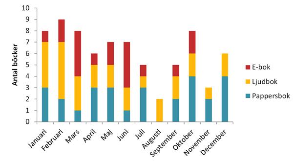 Antal böcker 2014