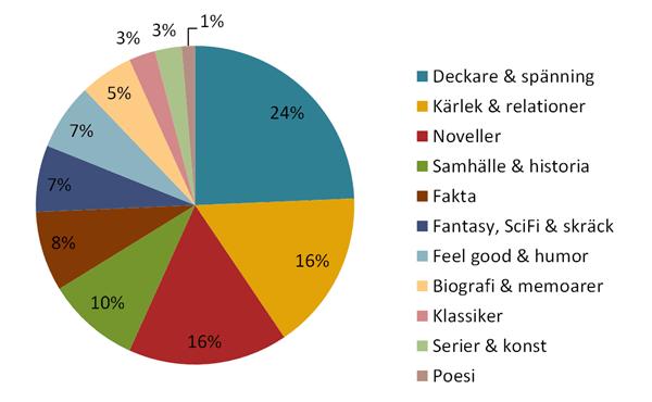 Genres 2014