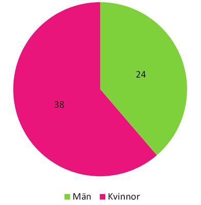 2015 - Könsfördelning