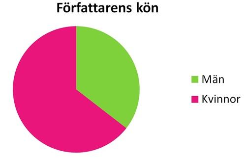 Könsfördelning januari - juni 2016
