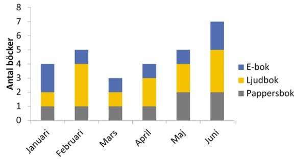 Antal lästa böcker (olika format) i juli 2017.