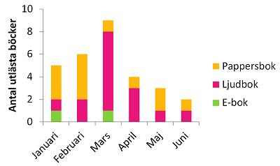 Antal utlästa böcker per månad