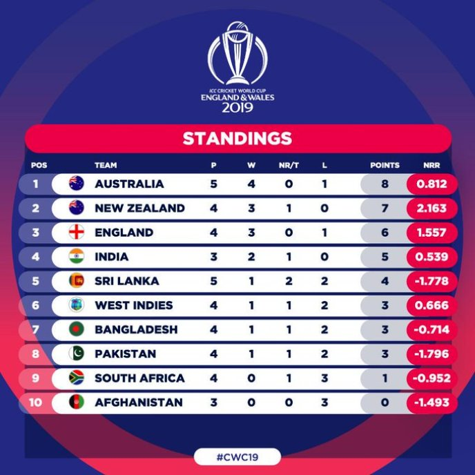 Points Table of ICC Cricket World Cup 2019