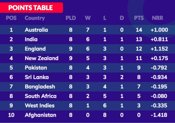 ICC World Cup 2019 points table