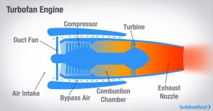 Article  How The 4 Types Of Turbine Engines Work