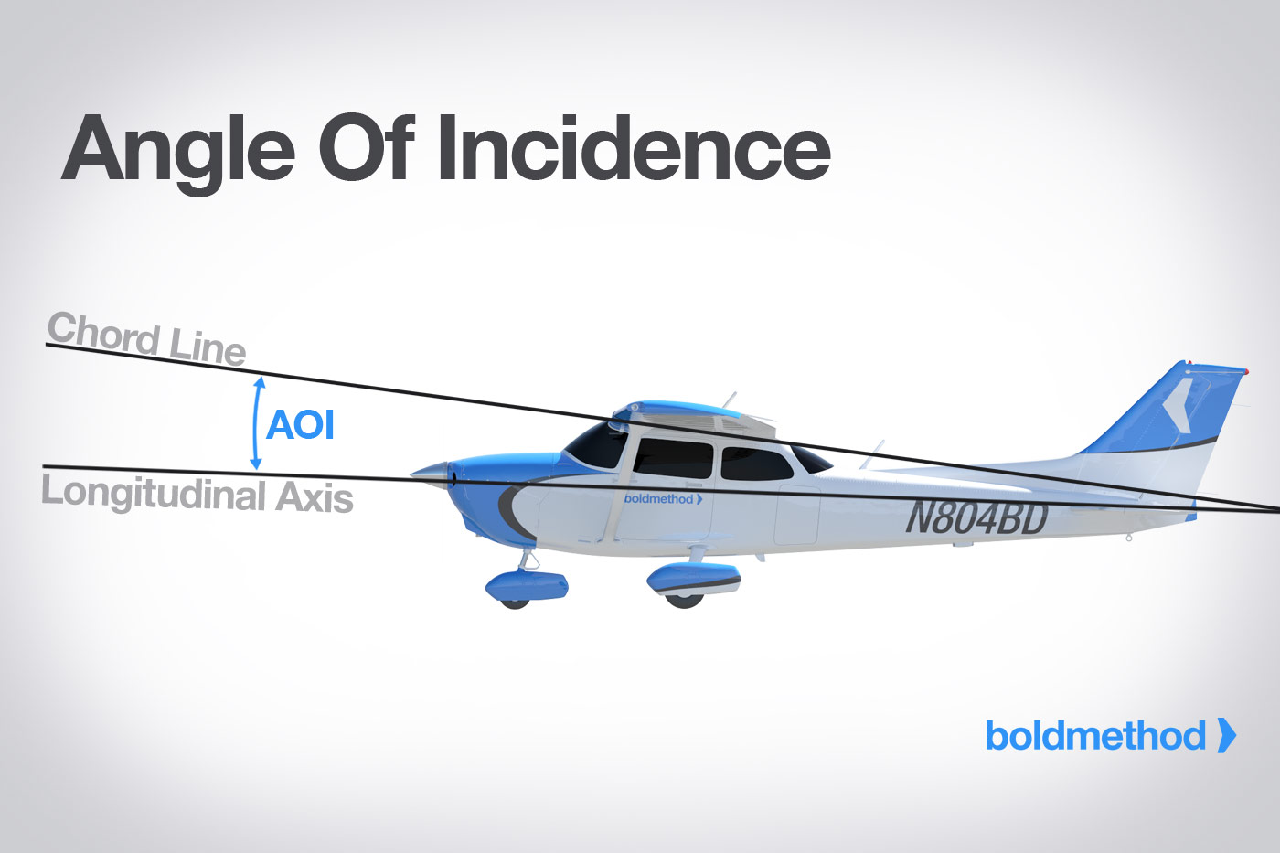 Why Would You Want To Change Your Angle Of Incidence