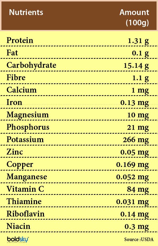 longan fruit nutrition