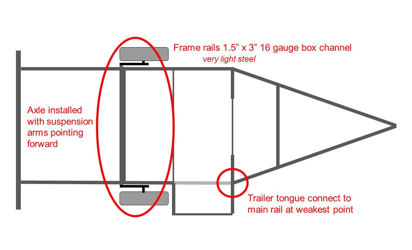 Boler Frame - Boler-Camping