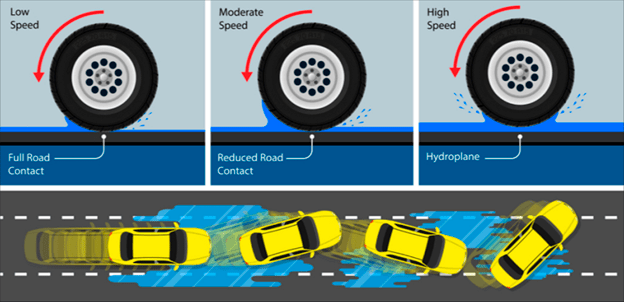 It shows how a tire behaves depending on the amount of water. At a low speed, there is a full road contact; at a moderate speed, there is a reduced road contact; and at a high speed, there is a hydroplane and the vehicle losses control.