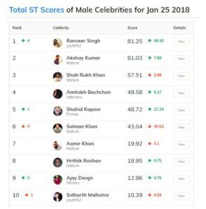 Ranveer Singh, score Trend India - Actors