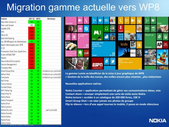 Nokia Windows Phone 7.8 vs 8