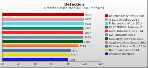 detection antivirus 2014