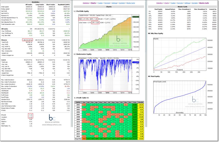 Sistema de trading SPY Aceleracion - Estadisticas 15/02/17