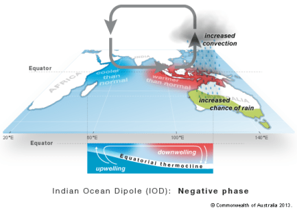 Image result for 'Indian Ocean Dipole (IOD)'