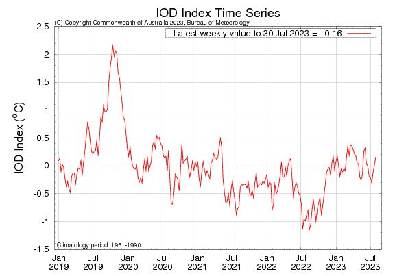 ENSO Monitoring Graph