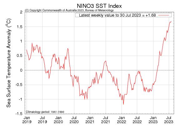 https://i1.wp.com/www.bom.gov.au/climate/enso/monitoring/nino3.png