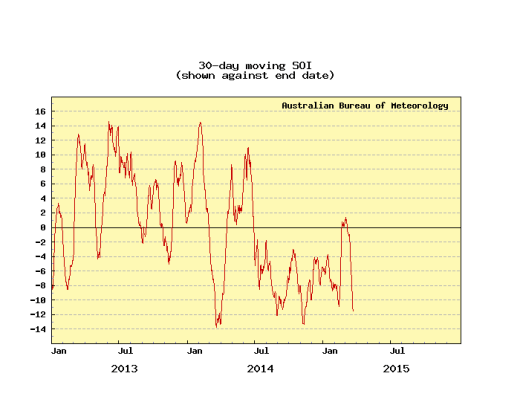 Graph of 30-day Southern Oscillation Index values from 2006.