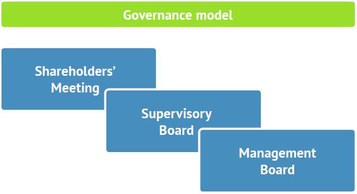 Bondora governance model