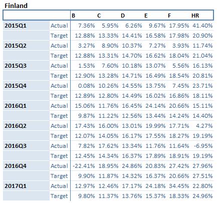 Finland-portfolio-returns-july-2017