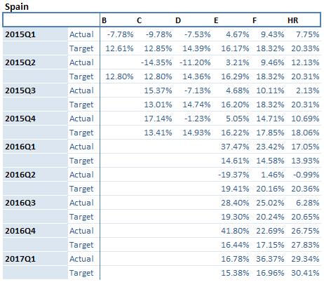 Spain-portfolio-returns-july-2017