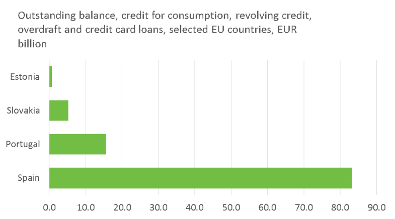 Outstanding balance, credit for consumption, revolving credit, overdraft and credit card loans, selected EU countries, EUR billion