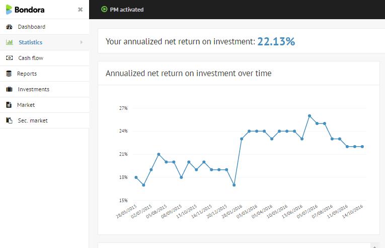 Bondora statistics net return
