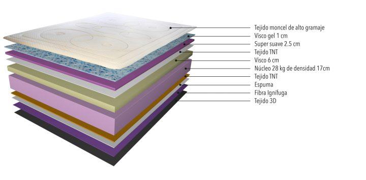 Capas interiores del colchón con viscolastica BN80 Supreme de Bonitex