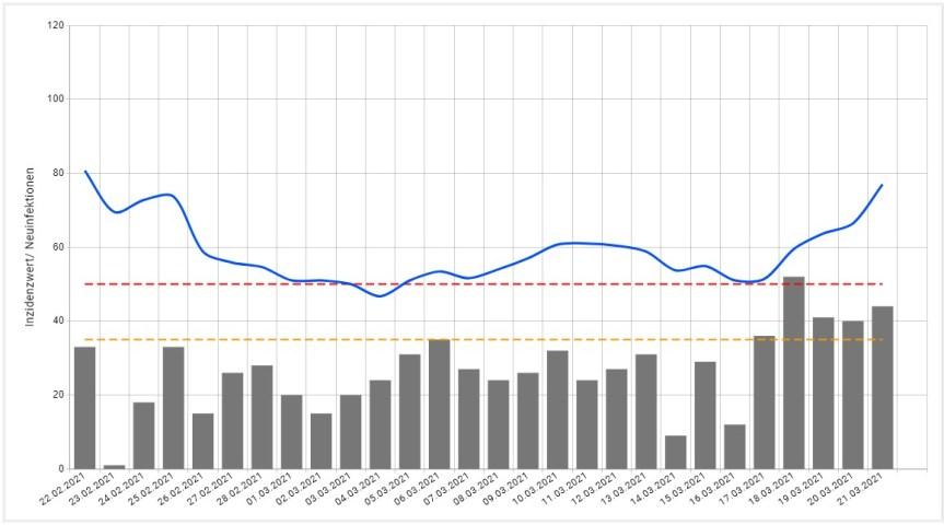 Bonn, 21.03.2021 - Neuinfizierte pro Tag und 7-Tages-Wert: 4 Wochen. Die Grafik zeigt als Balken die tägliche Zahl der gemeldeten Neuinfektionen und als Linie den ermittelten Sieben-Tage-Wert. Die untere gestrichelte Markierung zeigt die Grenze von 35 Infektionen je 100.000 Einwohner in den vergangenen sieben Tagen. Die obere gestrichelte Linie zeigt die Grenze von 50 Infektionen je 100.000 Einwohner in den vergangenen sieben Tagen. Die blaue Linie verdeutlicht den tatsächlich erreichten Inzidenzwert.