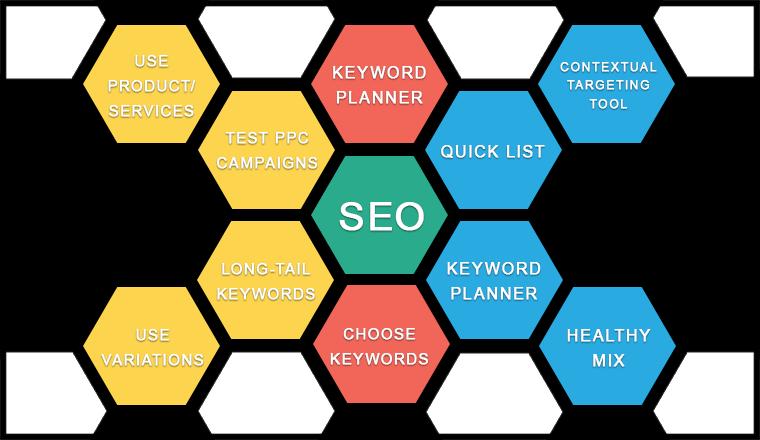 keywords for seo, seo services company, google keyword tool, ppc campaigns, long-tail keywords