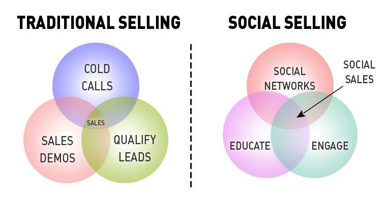 traditional selling, social selling, social sales, social selling budget, social media services