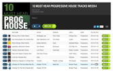 PHI PHI & AIRWAVE – A BREEZE ON THE NILE FEATURED AND CHARTED BY BEATPORT