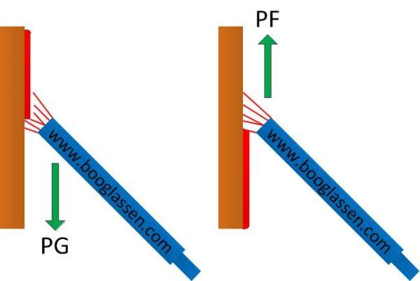 Lasposities PF en PG