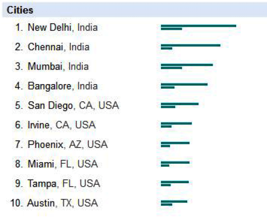 Google Trends top cities data