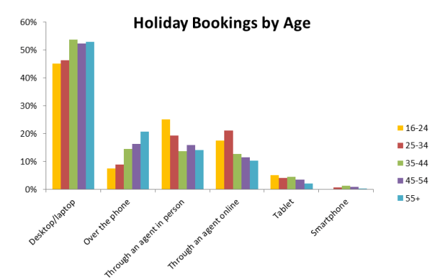 Holidays Bookings by Age