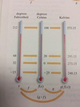 Fahrenheit Celsius Kelvins