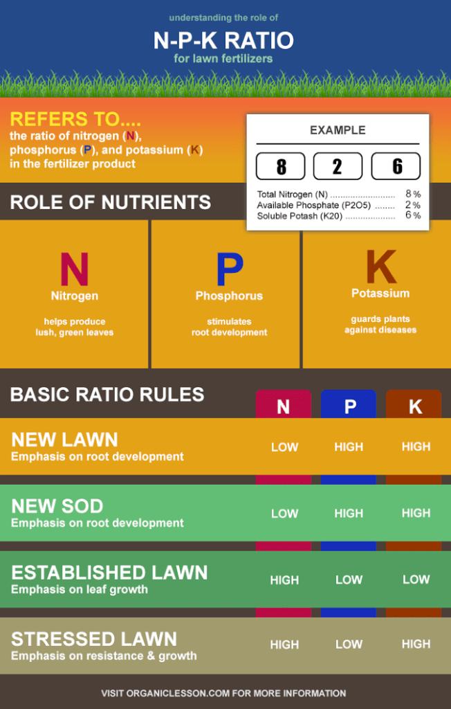 NPK ratio
