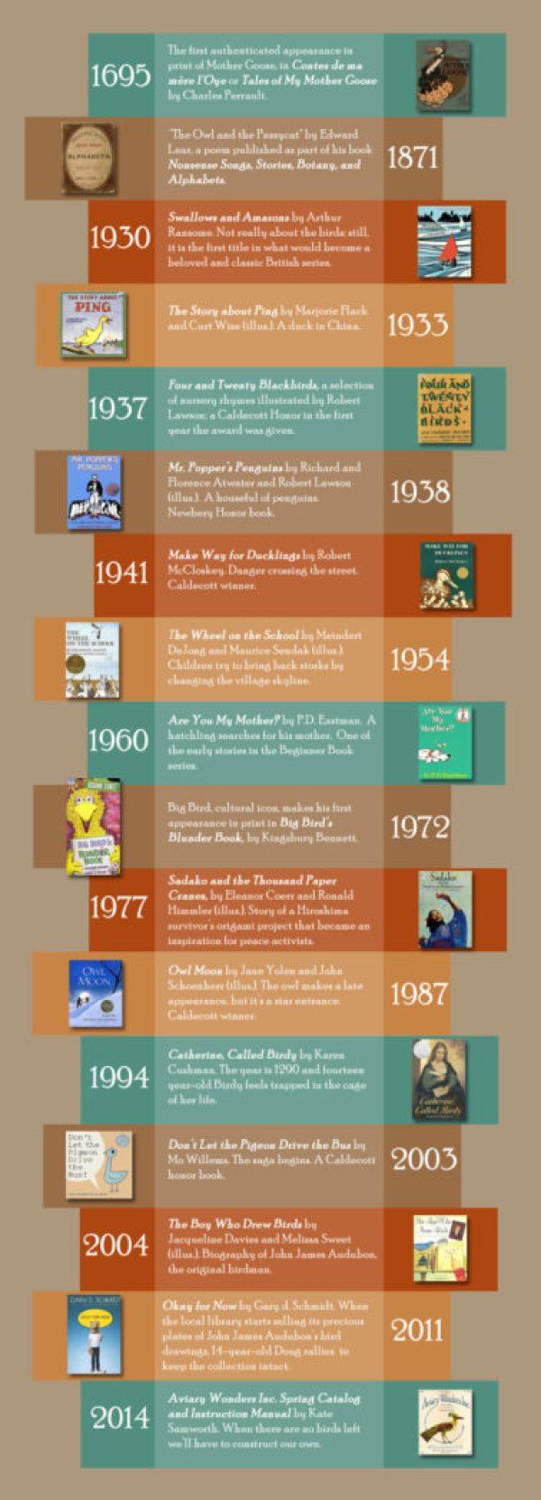 Bird Timeline