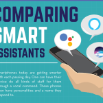 Comparing Smart Assistants: Google vs Alexa vs Siri