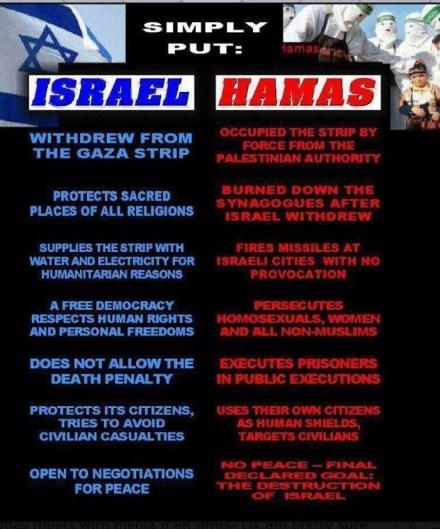 Israel v Palestinians