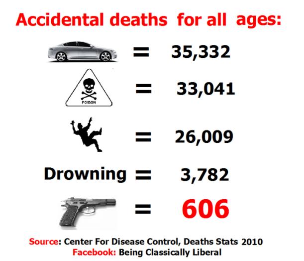 Accidental gun deaths