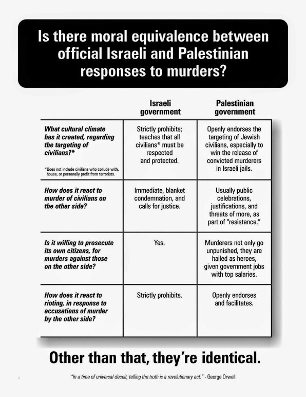 Comparing Israel and the Palestinians