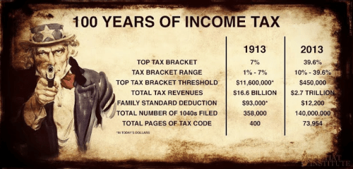 100 years of income tax