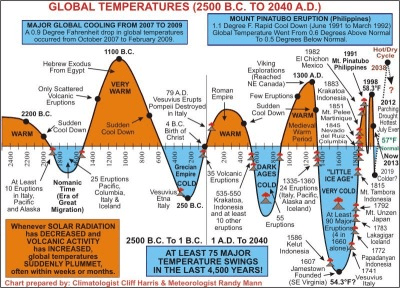 4000 years of global temperatures