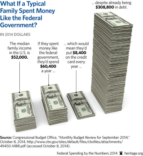 Federal government spending money