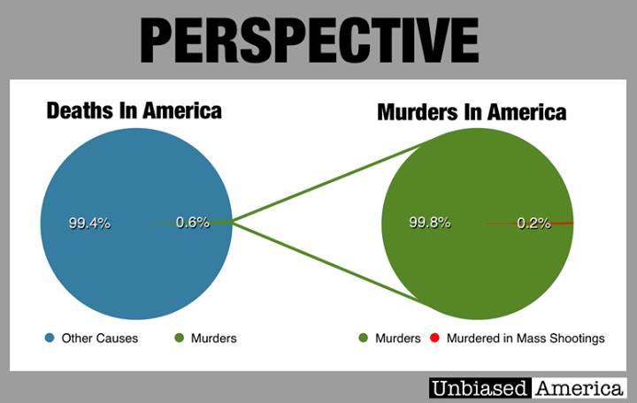 Deaths in America v Murders v mass murders