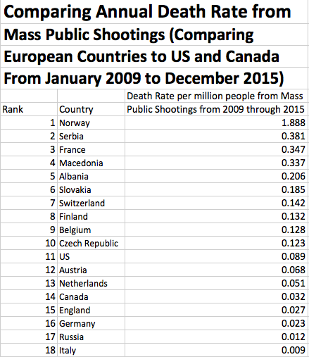 Comparing annual shooting death rates europe us