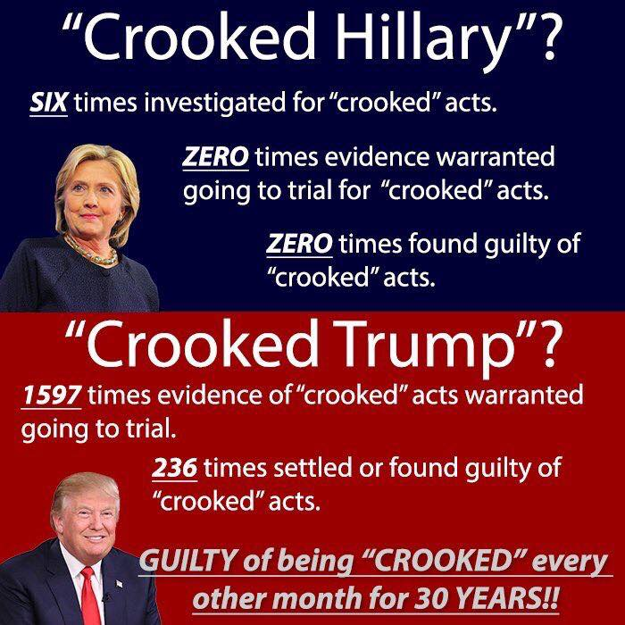 Hillary v Trump who's more crooked
